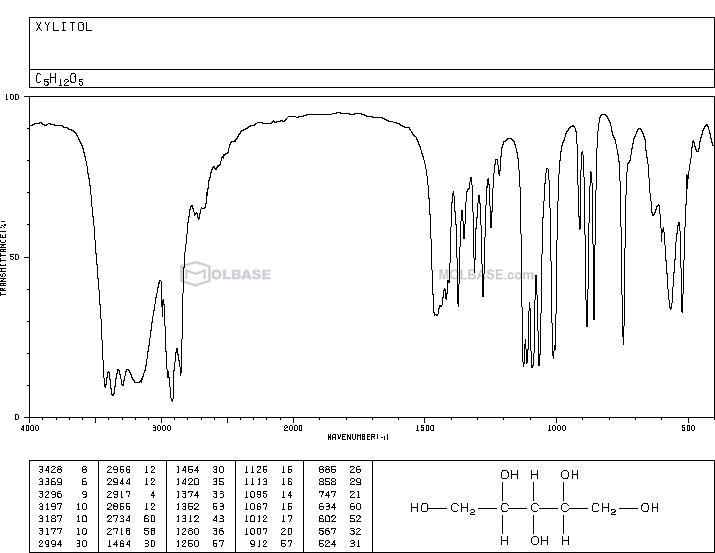 xylitol NMR spectra analysis, Chemical CAS NO. 87-99-0 NMR spectral analysis, xylitol C-NMR spectrum