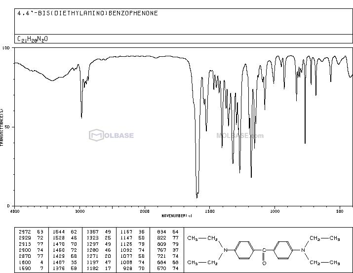 4,4'-Bis(diethylamino) benzophenone NMR spectra analysis, Chemical CAS NO. 90-93-7 NMR spectral analysis, 4,4'-Bis(diethylamino) benzophenone C-NMR spectrum