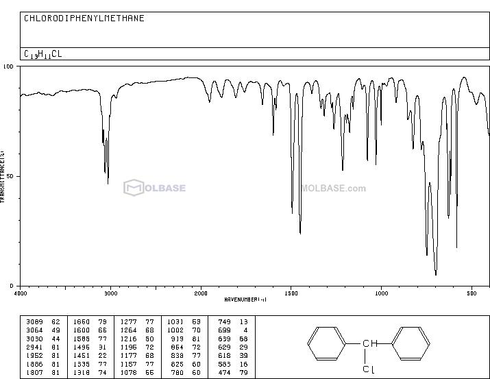 Chlorodiphenylmethane NMR spectra analysis, Chemical CAS NO. 90-99-3 NMR spectral analysis, Chlorodiphenylmethane C-NMR spectrum