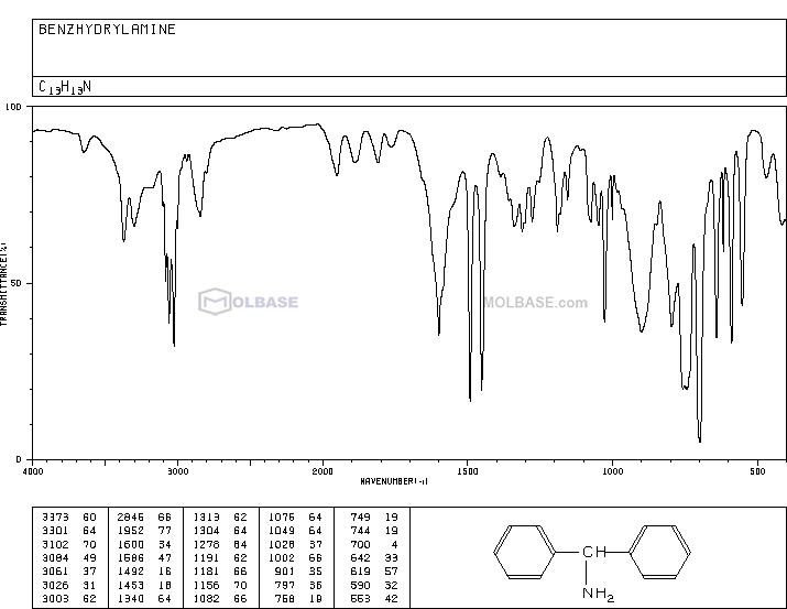 Benzhydrylamine NMR spectra analysis, Chemical CAS NO. 91-00-9 NMR spectral analysis, Benzhydrylamine C-NMR spectrum