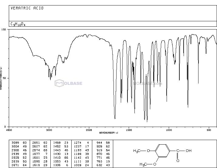 3,4-dimethoxybenzoic acid NMR spectra analysis, Chemical CAS NO. 93-07-2 NMR spectral analysis, 3,4-dimethoxybenzoic acid C-NMR spectrum