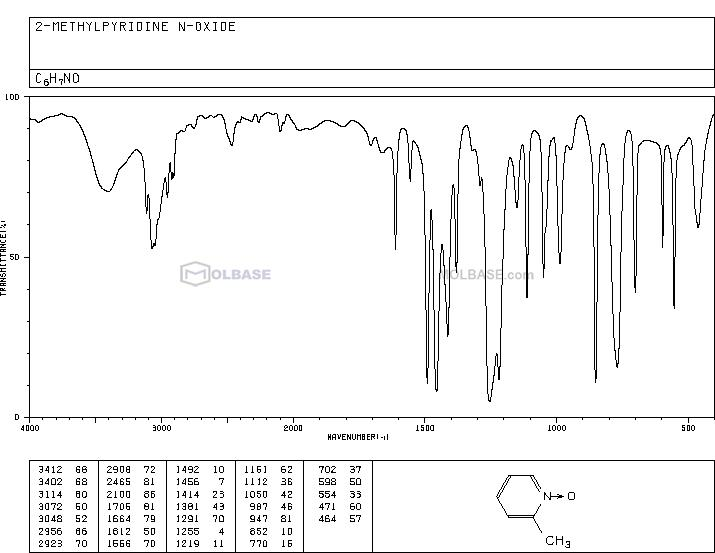 2-Picoline-N-oxide NMR spectra analysis, Chemical CAS NO. 931-19-1 NMR spectral analysis, 2-Picoline-N-oxide C-NMR spectrum