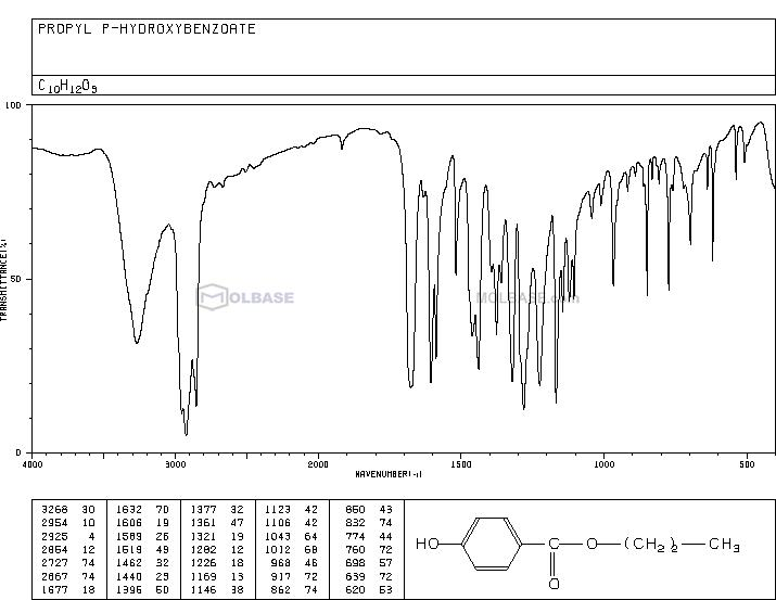 propylparaben NMR spectra analysis, Chemical CAS NO. 94-13-3 NMR spectral analysis, propylparaben C-NMR spectrum
