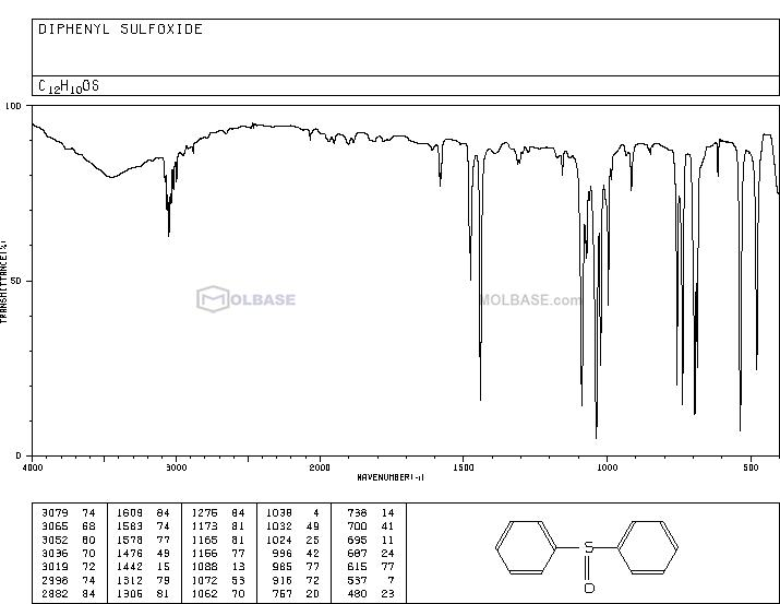 Phenyl sulfoxide NMR spectra analysis, Chemical CAS NO. 945-51-7 NMR spectral analysis, Phenyl sulfoxide C-NMR spectrum