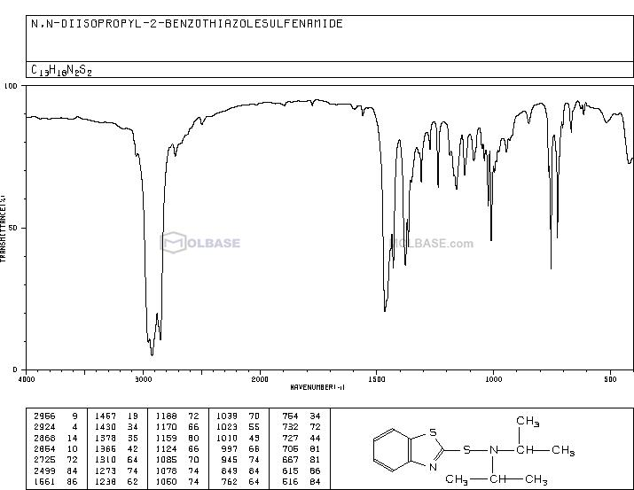 N-(1,3-benzothiazol-2-ylsulfanyl)-N-propan-2-ylpropan-2-amine NMR spectra analysis, Chemical CAS NO. 95-29-4 NMR spectral analysis, N-(1,3-benzothiazol-2-ylsulfanyl)-N-propan-2-ylpropan-2-amine C-NMR spectrum