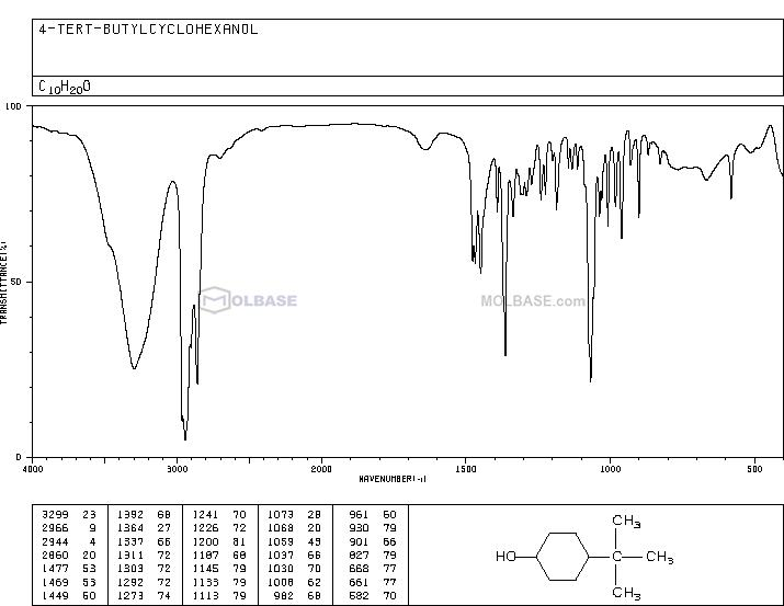 4-Tert-Butylcyclohexanol NMR spectra analysis, Chemical CAS NO. 98-52-2 NMR spectral analysis, 4-Tert-Butylcyclohexanol C-NMR spectrum