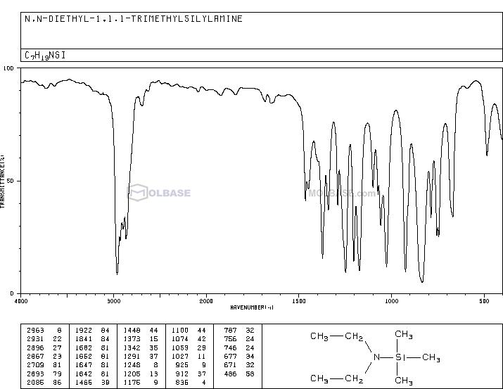N-(trimethylsilyl)diethylamine NMR spectra analysis, Chemical CAS NO. 996-50-9 NMR spectral analysis, N-(trimethylsilyl)diethylamine C-NMR spectrum