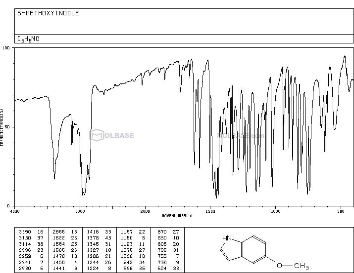 5-Methoxyindole NMR spectra analysis, Chemical CAS NO. 1006-94-6 NMR spectral analysis, 5-Methoxyindole C-NMR spectrum
