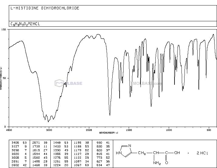 (S)-2-Amino-3-(1H-imidazol-4-yl)propanoic acid dihydrochloride NMR spectra analysis, Chemical CAS NO. 1007-42-7 NMR spectral analysis, (S)-2-Amino-3-(1H-imidazol-4-yl)propanoic acid dihydrochloride C-NMR spectrum
