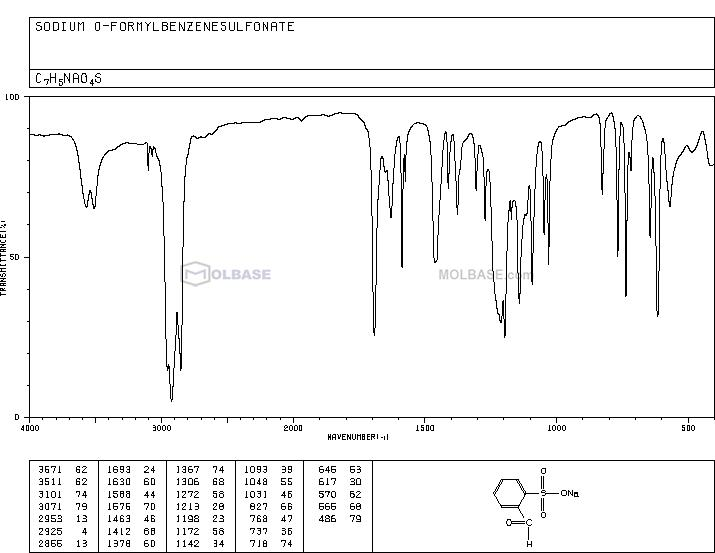 2-Formylbenzenesulfonic Acid Sodium Salt NMR spectra analysis, Chemical CAS NO. 1008-72-6 NMR spectral analysis, 2-Formylbenzenesulfonic Acid Sodium Salt C-NMR spectrum
