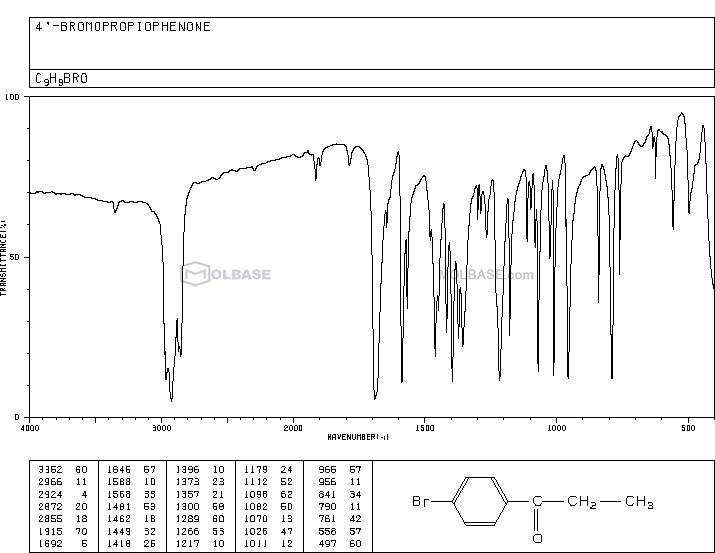 4'-Bromopropiophenone NMR spectra analysis, Chemical CAS NO. 10342-83-3 NMR spectral analysis, 4'-Bromopropiophenone C-NMR spectrum