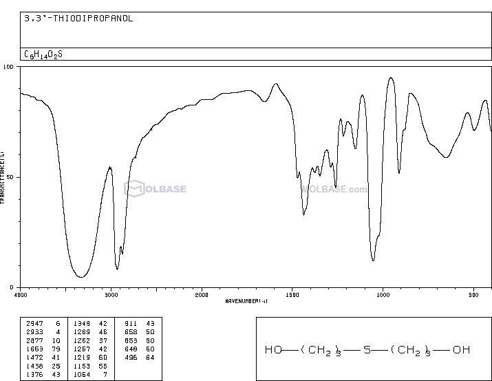 3,3'-THIODIPROPANOL NMR spectra analysis, Chemical CAS NO. 10595-09-2 NMR spectral analysis, 3,3'-THIODIPROPANOL C-NMR spectrum