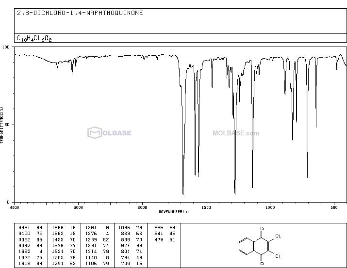 dichlone NMR spectra analysis, Chemical CAS NO. 117-80-6 NMR spectral analysis, dichlone C-NMR spectrum