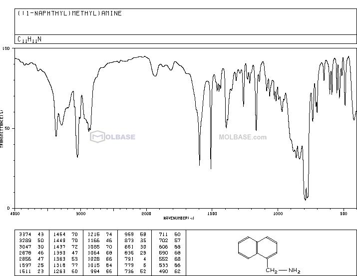 1-Naphthalenemethylamine NMR spectra analysis, Chemical CAS NO. 118-31-0 NMR spectral analysis, 1-Naphthalenemethylamine C-NMR spectrum