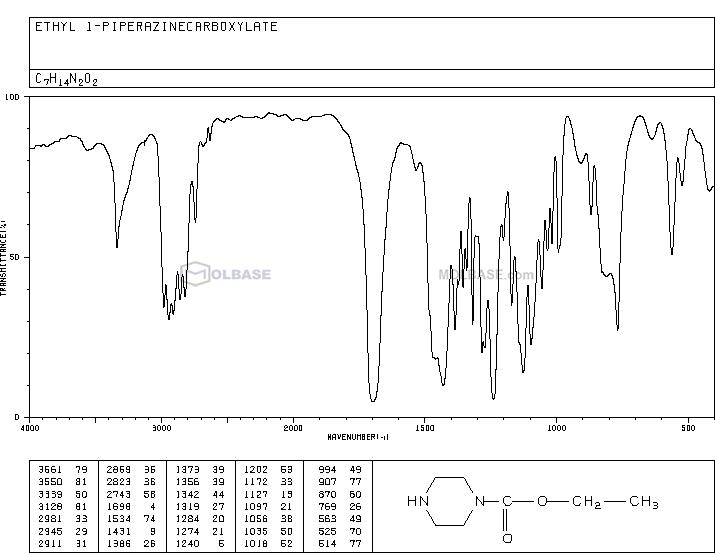 Ethyl N-piperazinecarboxylate NMR spectra analysis, Chemical CAS NO. 120-43-4 NMR spectral analysis, Ethyl N-piperazinecarboxylate C-NMR spectrum
