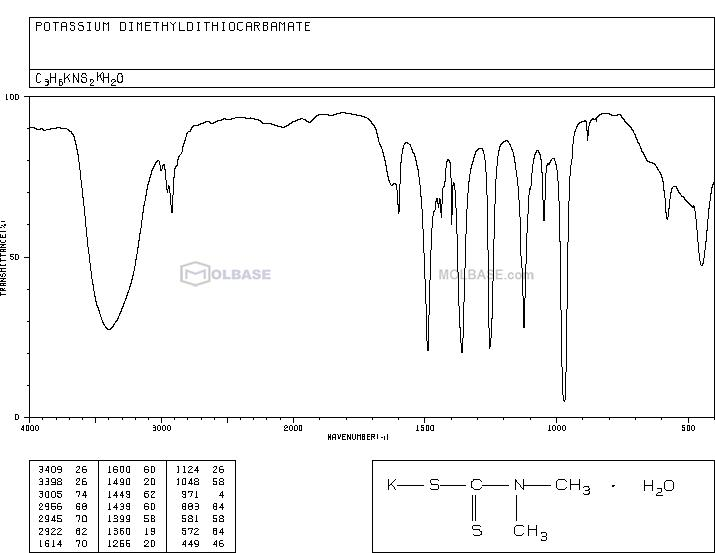potassium,N,N-dimethylcarbamodithioate NMR spectra analysis, Chemical CAS NO. 128-03-0 NMR spectral analysis, potassium,N,N-dimethylcarbamodithioate C-NMR spectrum