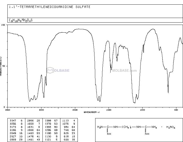 Arcaine sulfate,N,N'-1,4-Butanediylbisguanidinesulfate NMR spectra analysis, Chemical CAS NO. 14923-17-2 NMR spectral analysis, Arcaine sulfate,N,N'-1,4-Butanediylbisguanidinesulfate C-NMR spectrum