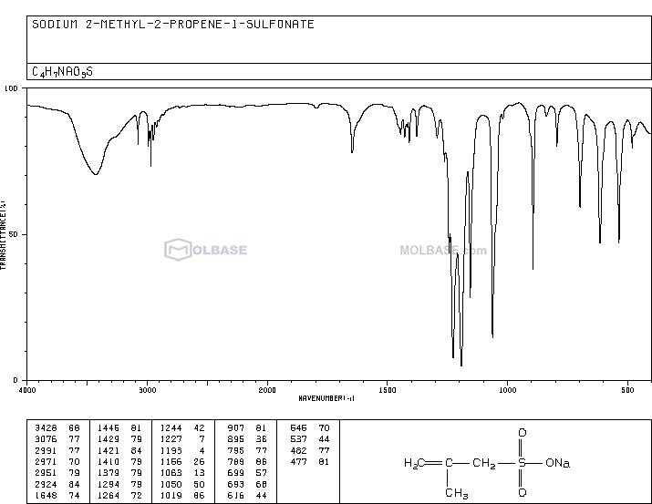 Sodium 2-methylprop-2-ene-1-sulfonate NMR spectra analysis, Chemical CAS NO. 1561-92-8 NMR spectral analysis, Sodium 2-methylprop-2-ene-1-sulfonate C-NMR spectrum