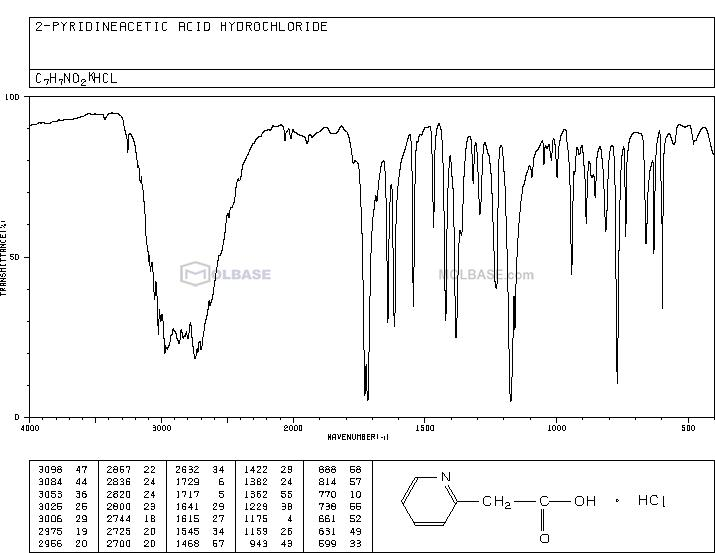 2-Pyridylacetic acid hydrochloride NMR spectra analysis, Chemical CAS NO. 16179-97-8 NMR spectral analysis, 2-Pyridylacetic acid hydrochloride C-NMR spectrum