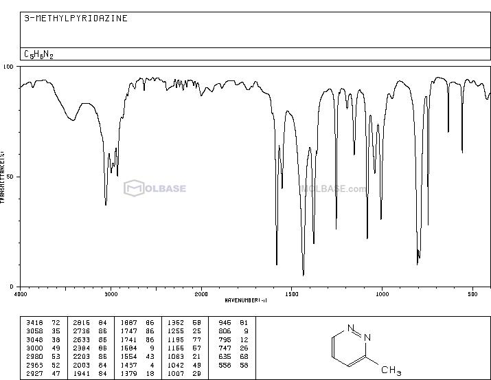 3-Methylpyridazine NMR spectra analysis, Chemical CAS NO. 1632-76-4 NMR spectral analysis, 3-Methylpyridazine C-NMR spectrum