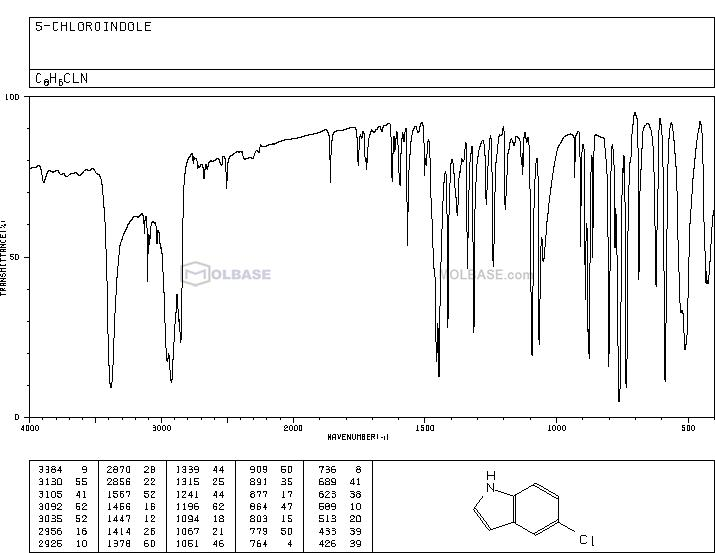 5-Chloroindole NMR spectra analysis, Chemical CAS NO. 17422-32-1 NMR spectral analysis, 5-Chloroindole C-NMR spectrum