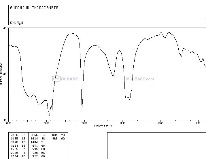 Ammonium Thiocyanate NMR spectra analysis, Chemical CAS NO. 1762-95-4 NMR spectral analysis, Ammonium Thiocyanate C-NMR spectrum