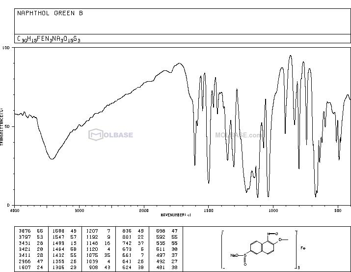 naphthol green B NMR spectra analysis, Chemical CAS NO. 19381-50-1 NMR spectral analysis, naphthol green B C-NMR spectrum
