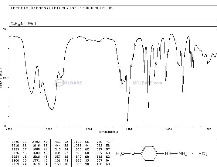 (4-methoxyphenyl)hydrazine,hydrochloride NMR spectra analysis, Chemical CAS NO. 19501-58-7 NMR spectral analysis, (4-methoxyphenyl)hydrazine,hydrochloride C-NMR spectrum