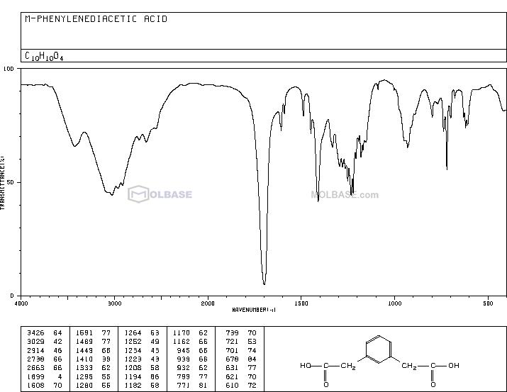 2-[3-(carboxymethyl)phenyl]acetic acid NMR spectra analysis, Chemical CAS NO. 19806-17-8 NMR spectral analysis, 2-[3-(carboxymethyl)phenyl]acetic acid C-NMR spectrum