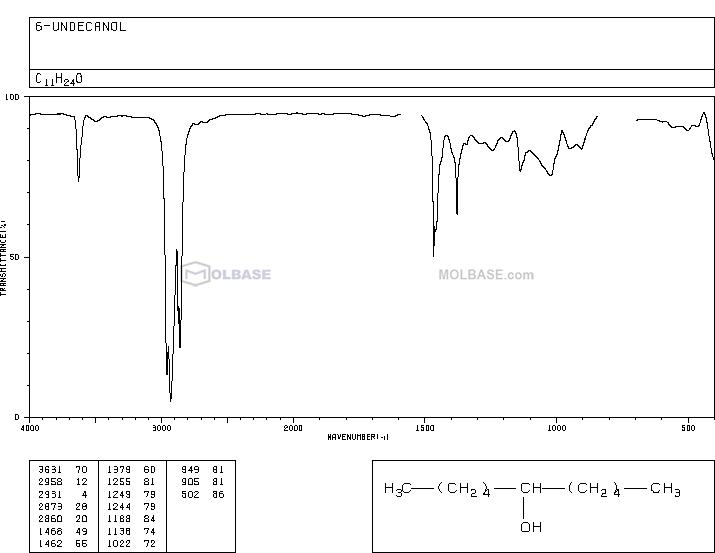 6-UNDECANOL NMR spectra analysis, Chemical CAS NO. 23708-56-7 NMR spectral analysis, 6-UNDECANOL C-NMR spectrum
