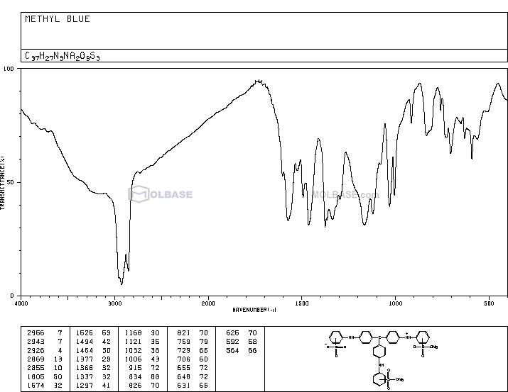 methyl blue NMR spectra analysis, Chemical CAS NO. 28983-56-4 NMR spectral analysis, methyl blue C-NMR spectrum