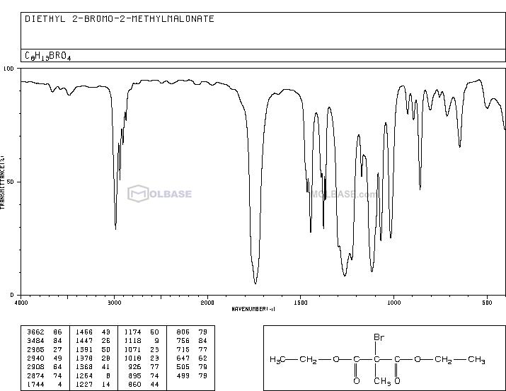 diethyl 2-bromo-2-methylpropanedioate NMR spectra analysis, Chemical CAS NO. 29263-94-3 NMR spectral analysis, diethyl 2-bromo-2-methylpropanedioate C-NMR spectrum