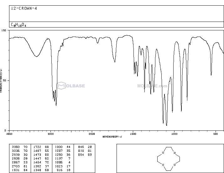 12-crown-4 NMR spectra analysis, Chemical CAS NO. 294-93-9 NMR spectral analysis, 12-crown-4 C-NMR spectrum
