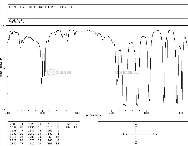 S-Methyl methanethiolsulfonate NMR spectra analysis, Chemical CAS NO. 2949-92-0 NMR spectral analysis, S-Methyl methanethiolsulfonate C-NMR spectrum