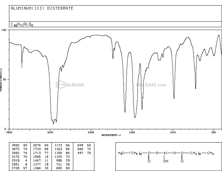 Hydroxyaluminum distearate NMR spectra analysis, Chemical CAS NO. 300-92-5 NMR spectral analysis, Hydroxyaluminum distearate C-NMR spectrum