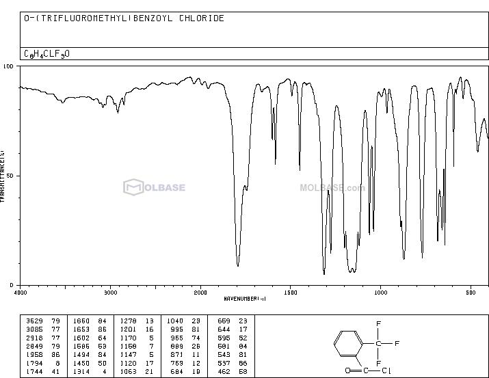 2-(Trifluoromethyl)benzoyl chloride NMR spectra analysis, Chemical CAS NO. 312-94-7 NMR spectral analysis, 2-(Trifluoromethyl)benzoyl chloride C-NMR spectrum