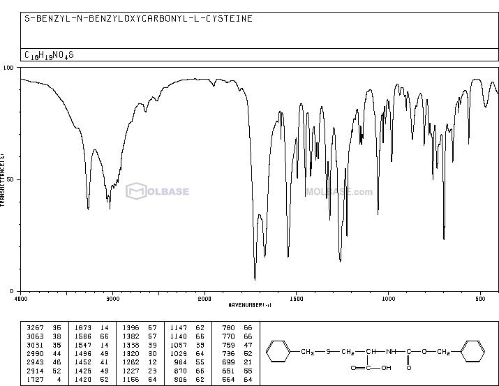 N-Carbobenzoxy-S-benzyl-L-cysteine NMR spectra analysis, Chemical CAS NO. 3257-18-9 NMR spectral analysis, N-Carbobenzoxy-S-benzyl-L-cysteine C-NMR spectrum