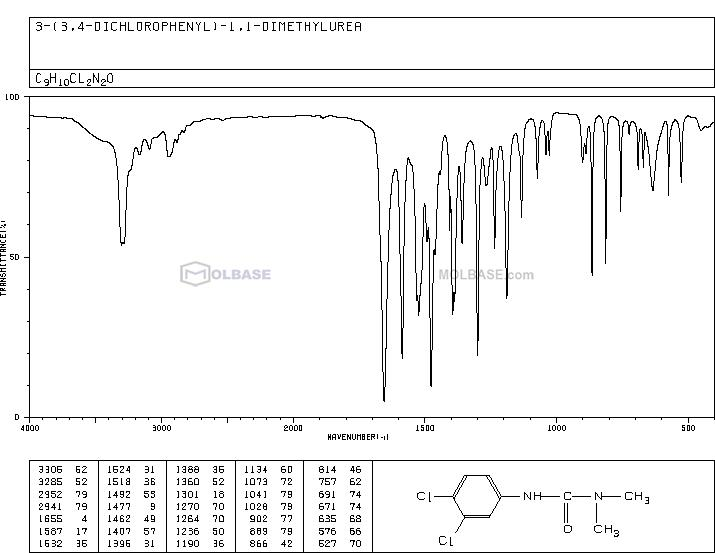 diuron NMR spectra analysis, Chemical CAS NO. 330-54-1 NMR spectral analysis, diuron C-NMR spectrum