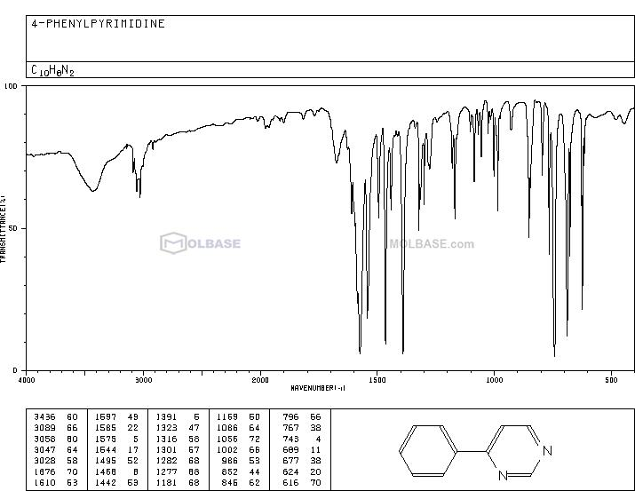 4-Phenylpyrimidine NMR spectra analysis, Chemical CAS NO. 3438-48-0 NMR spectral analysis, 4-Phenylpyrimidine C-NMR spectrum