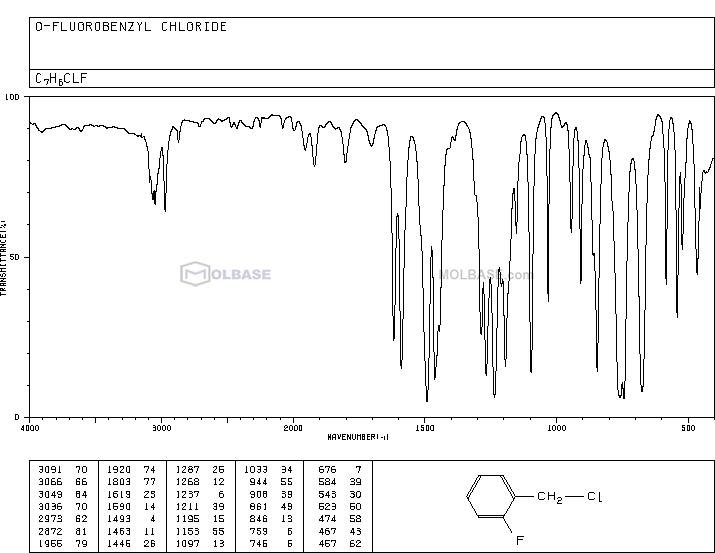 1-(chloromethyl)-2-fluorobenzene NMR spectra analysis, Chemical CAS NO. 345-35-7 NMR spectral analysis, 1-(chloromethyl)-2-fluorobenzene C-NMR spectrum