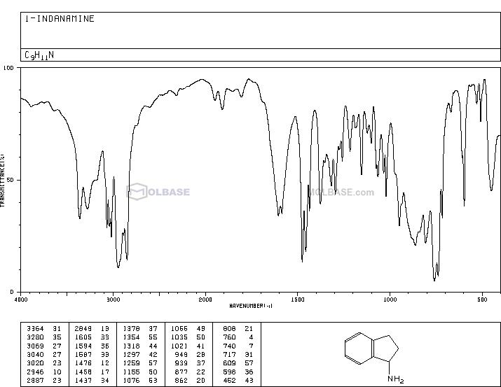 1-Indanamine NMR spectra analysis, Chemical CAS NO. 34698-41-4 NMR spectral analysis, 1-Indanamine C-NMR spectrum