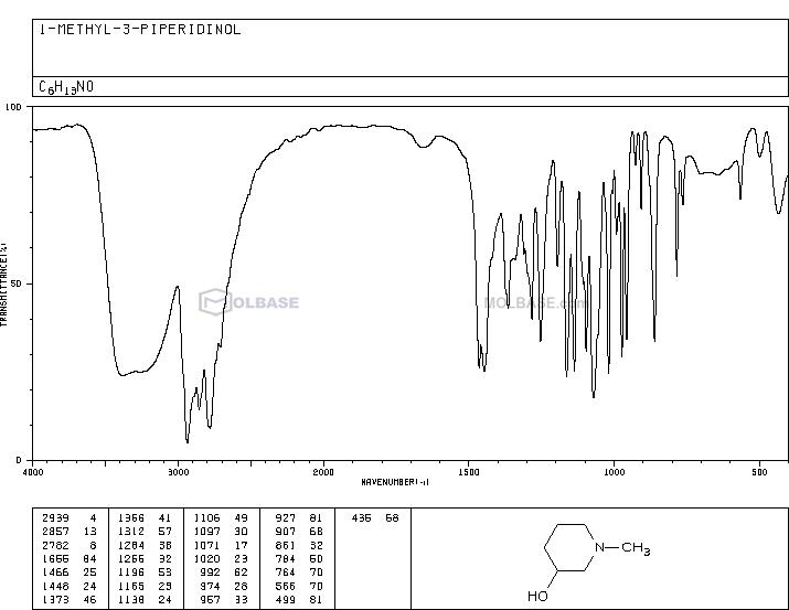 1-methylpiperidin-3-ol NMR spectra analysis, Chemical CAS NO. 3554-74-3 NMR spectral analysis, 1-methylpiperidin-3-ol C-NMR spectrum