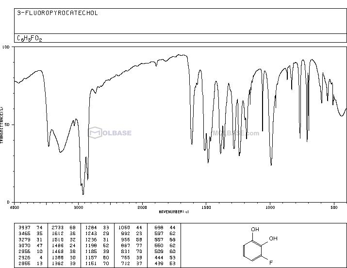 3-fluorocatechol NMR spectra analysis, Chemical CAS NO. 363-52-0 NMR spectral analysis, 3-fluorocatechol C-NMR spectrum