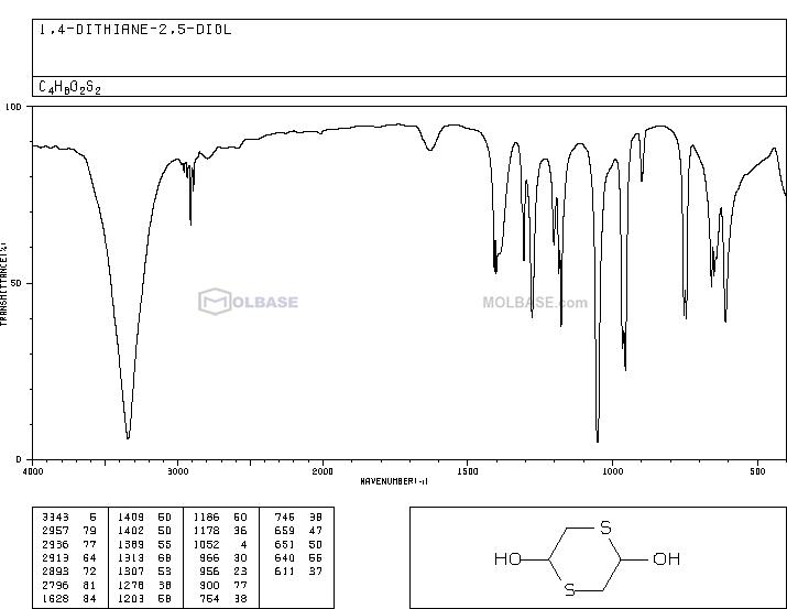 p-Dithiane-2,5-diol NMR spectra analysis, Chemical CAS NO. 40018-26-6 NMR spectral analysis, p-Dithiane-2,5-diol C-NMR spectrum