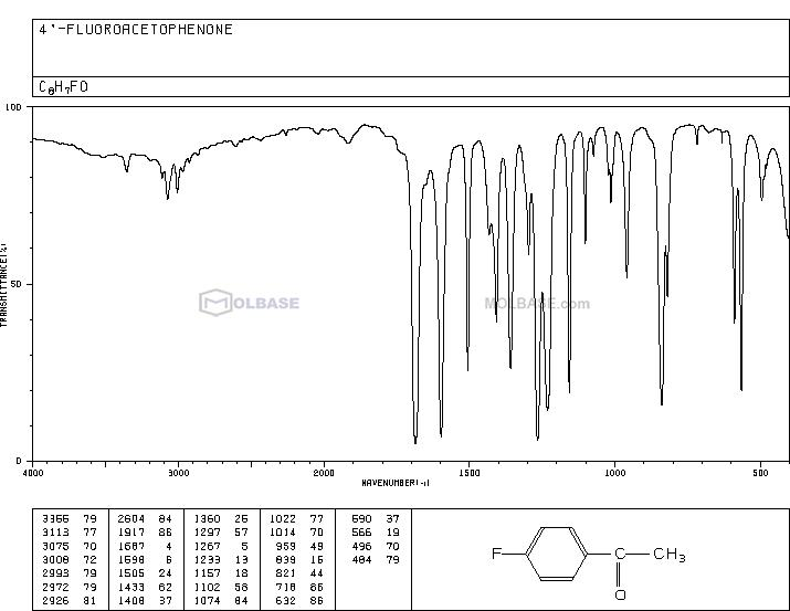 4-Fluoroacetophenone NMR spectra analysis, Chemical CAS NO. 403-42-9 NMR spectral analysis, 4-Fluoroacetophenone C-NMR spectrum