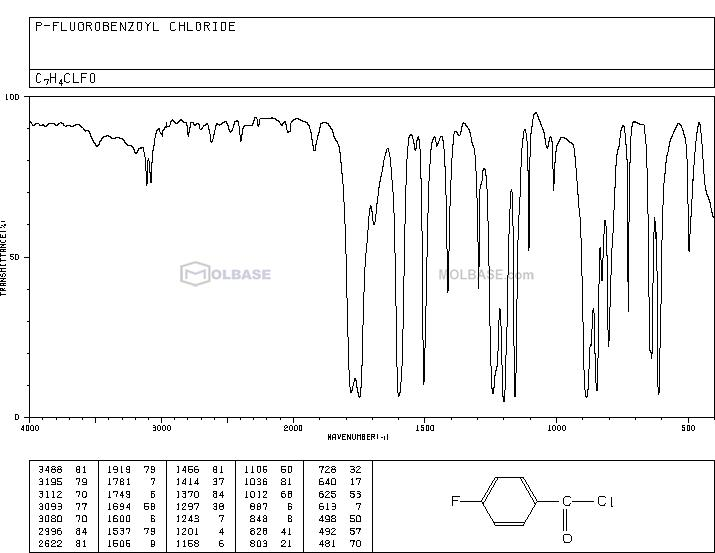 4-Fluorobenzoyl chloride NMR spectra analysis, Chemical CAS NO. 403-43-0 NMR spectral analysis, 4-Fluorobenzoyl chloride C-NMR spectrum