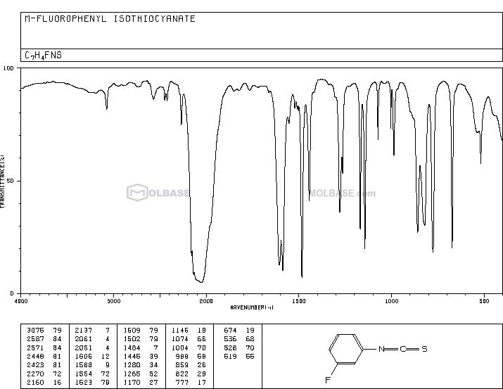 3-FLUOROPHENYL ISOTHIOCYANATE NMR spectra analysis, Chemical CAS NO. 404-72-8 NMR spectral analysis, 3-FLUOROPHENYL ISOTHIOCYANATE C-NMR spectrum