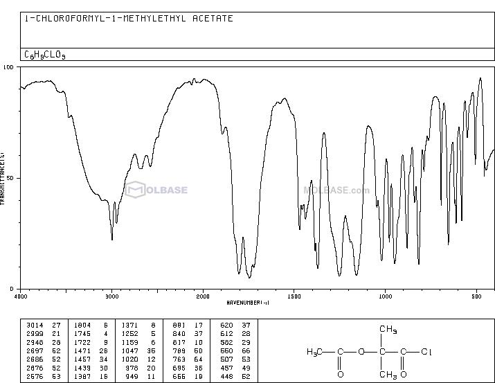 1-Chlorocarbonyl-1-methylethyl acetate NMR spectra analysis, Chemical CAS NO. 40635-66-3 NMR spectral analysis, 1-Chlorocarbonyl-1-methylethyl acetate C-NMR spectrum