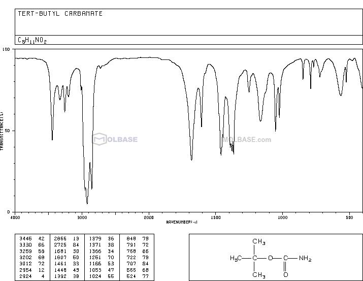 tert-Butyl carbamate NMR spectra analysis, Chemical CAS NO. 4248-19-5 NMR spectral analysis, tert-Butyl carbamate C-NMR spectrum