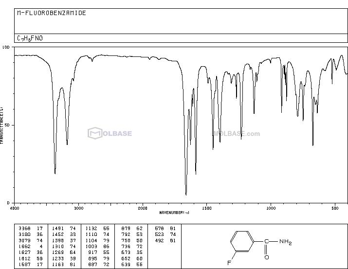 3-Fluorobenzamide NMR spectra analysis, Chemical CAS NO. 455-37-8 NMR spectral analysis, 3-Fluorobenzamide C-NMR spectrum